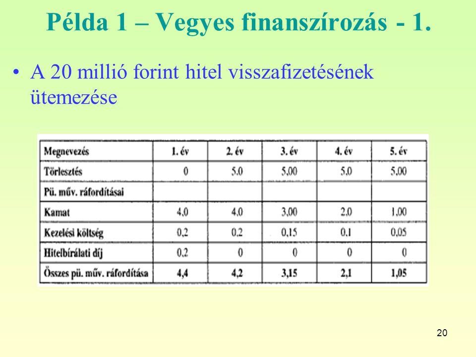 20 Példa 1 – Vegyes finanszírozás - 1. A 20 millió forint hitel visszafizetésének ütemezése
