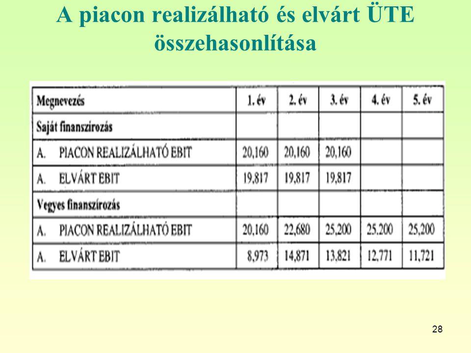 28 A piacon realizálható és elvárt ÜTE összehasonlítása