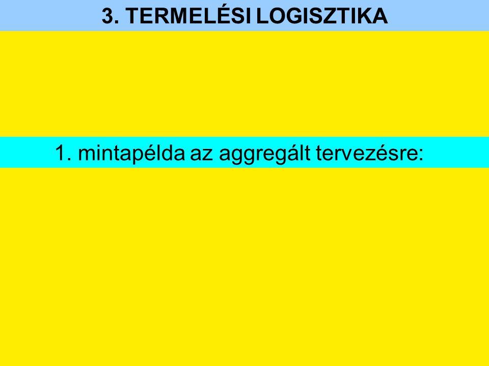 3. TERMELÉSI LOGISZTIKA 1. mintapélda az aggregált tervezésre:
