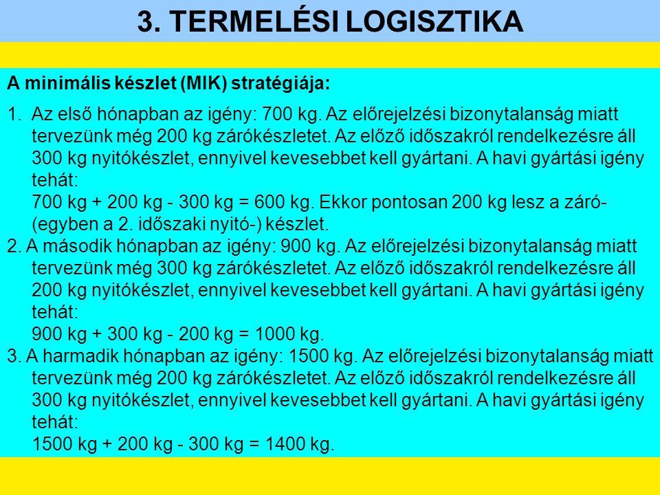 3. TERMELÉSI LOGISZTIKA A minimális készlet (MIK) stratégiája: 1.Az első hónapban az igény: 700 kg. Az előrejelzési bizonytalanság miatt tervezünk még