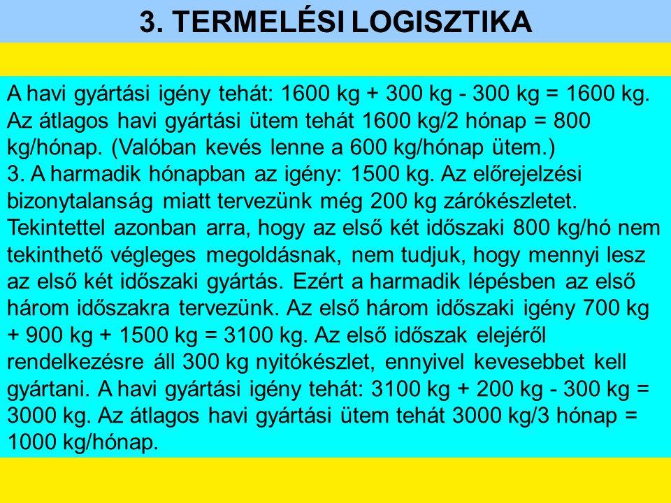 3. TERMELÉSI LOGISZTIKA A havi gyártási igény tehát: 1600 kg + 300 kg - 300 kg = 1600 kg. Az átlagos havi gyártási ütem tehát 1600 kg/2 hónap = 800 kg