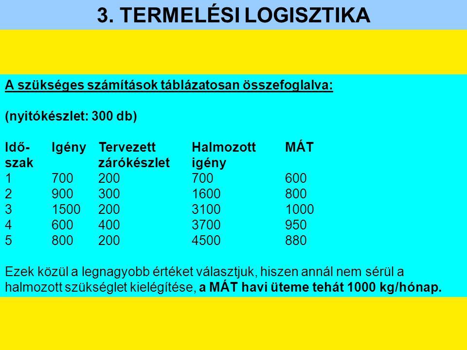 3. TERMELÉSI LOGISZTIKA A szükséges számítások táblázatosan összefoglalva: (nyitókészlet: 300 db) Idő-IgényTervezettHalmozottMÁT szakzárókészletigény