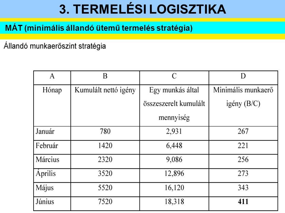 MÁT (minimális állandó ütemű termelés stratégia)