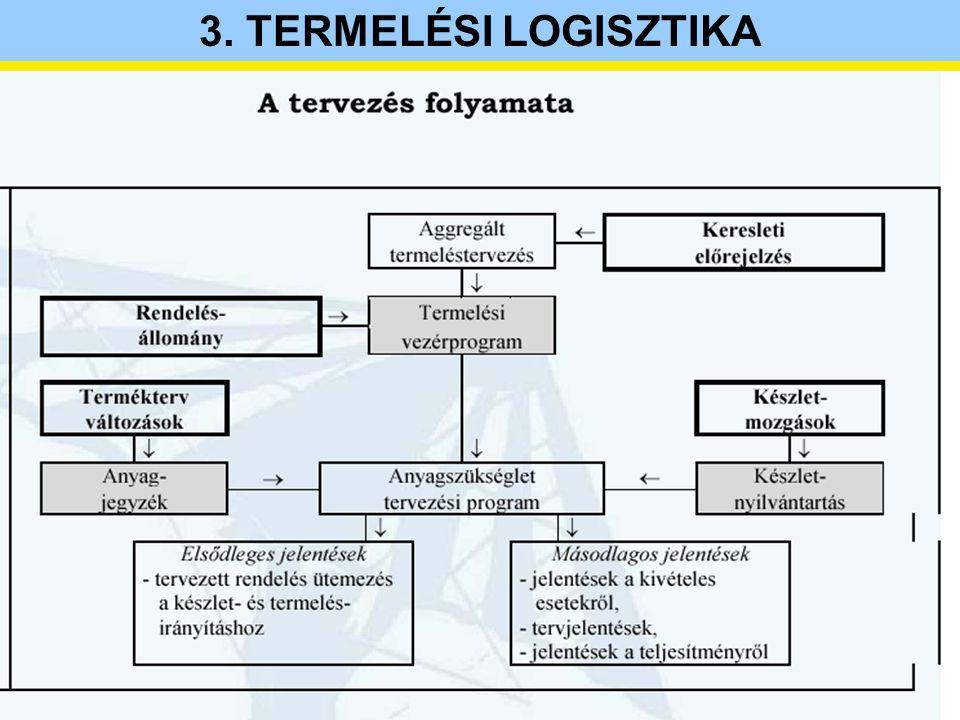 3.TERMELÉSI LOGISZTIKA Személyes véleményeken alapuló ( szubjektív ) módszerek 1.