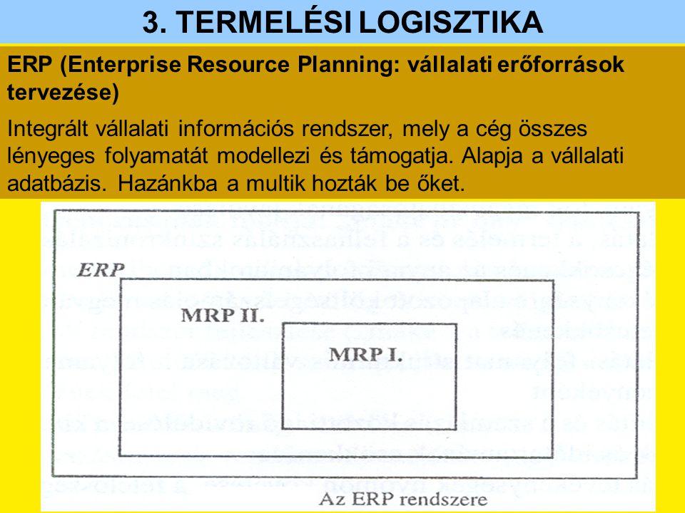 ERP (Enterprise Resource Planning: vállalati erőforrások tervezése) Integrált vállalati információs rendszer, mely a cég összes lényeges folyamatát mo