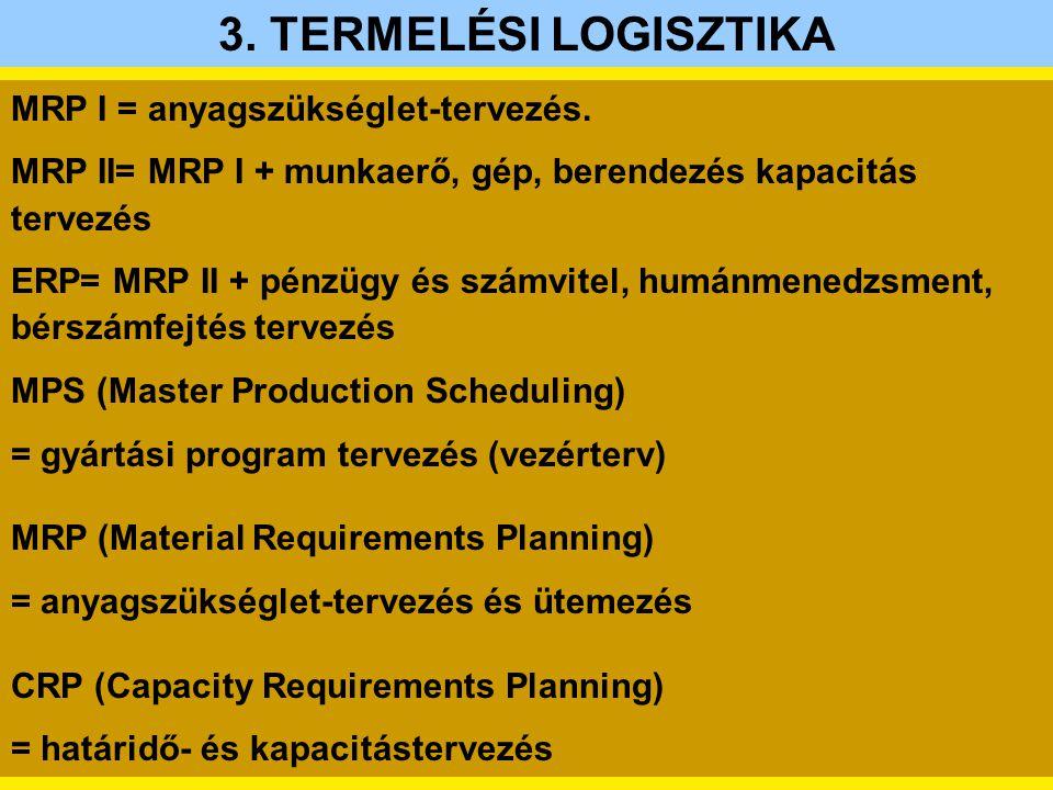 MRP I = anyagszükséglet-tervezés. MRP II= MRP I + munkaerő, gép, berendezés kapacitás tervezés ERP= MRP II + pénzügy és számvitel, humánmenedzsment, b