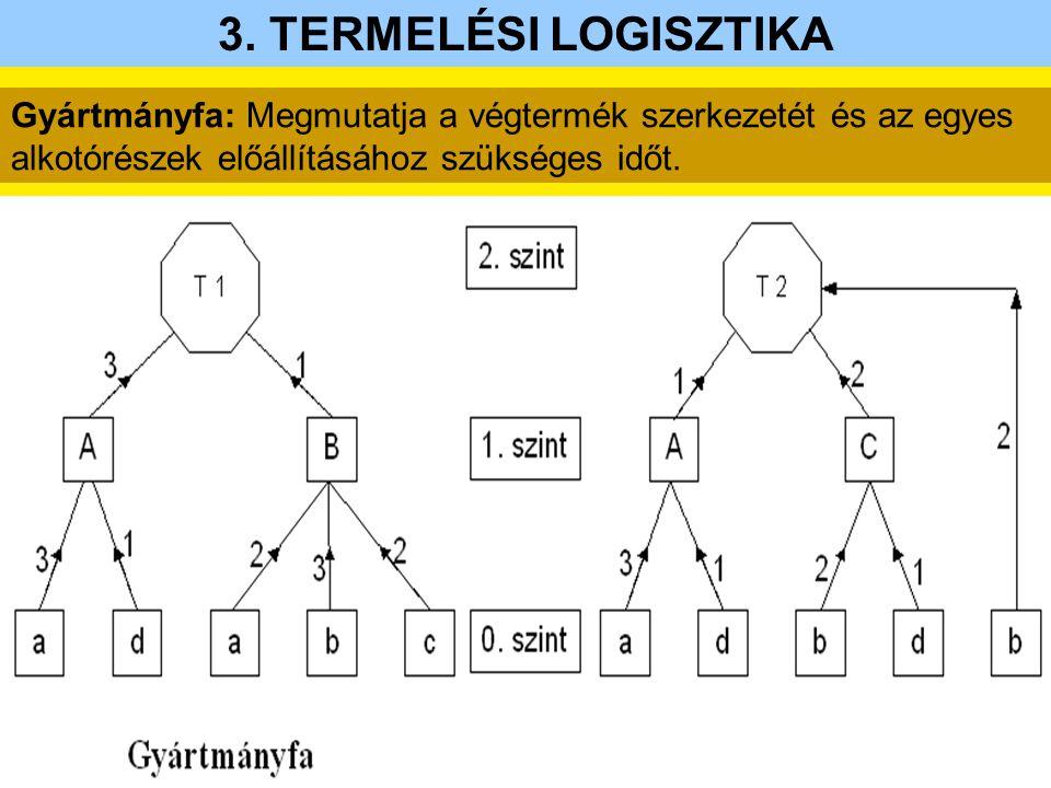 3. TERMELÉSI LOGISZTIKA Gyártmányfa: Megmutatja a végtermék szerkezetét és az egyes alkotórészek előállításához szükséges időt.
