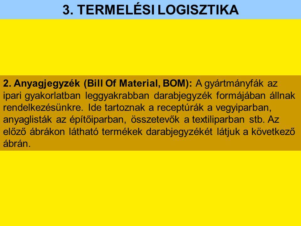 2. Anyagjegyzék (Bill Of Material, BOM): A gyártmányfák az ipari gyakorlatban leggyakrabban darabjegyzék formájában állnak rendelkezésünkre. Ide tarto