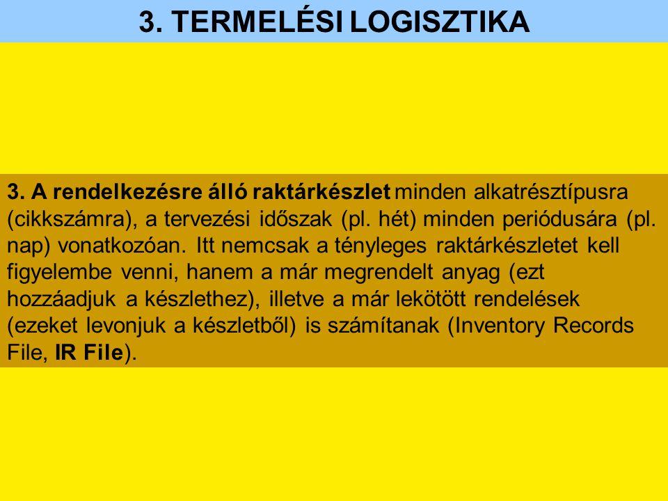 3. A rendelkezésre álló raktárkészlet minden alkatrésztípusra (cikkszámra), a tervezési időszak (pl. hét) minden periódusára (pl. nap) vonatkozóan. It