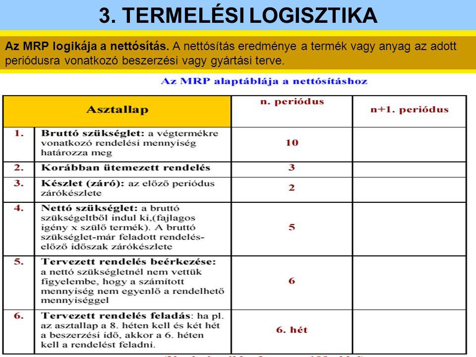Az MRP logikája a nettósítás. A nettósítás eredménye a termék vagy anyag az adott periódusra vonatkozó beszerzési vagy gyártási terve. 3. TERMELÉSI LO