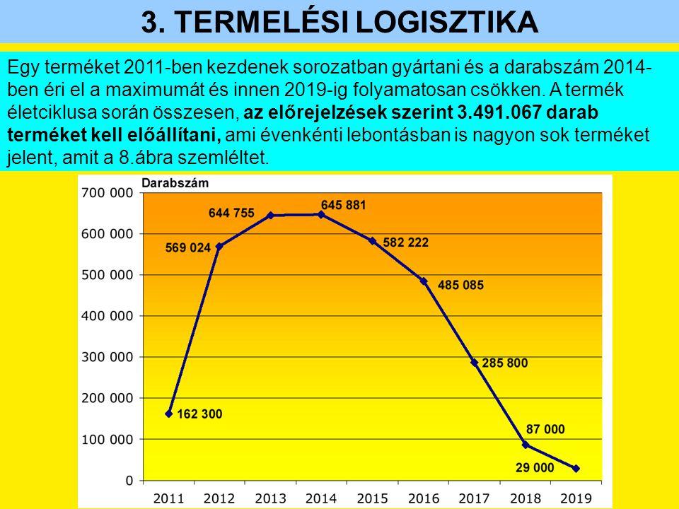 3. TERMELÉSI LOGISZTIKA Egy terméket 2011-ben kezdenek sorozatban gyártani és a darabszám 2014- ben éri el a maximumát és innen 2019-ig folyamatosan c