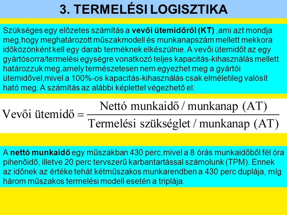 3. TERMELÉSI LOGISZTIKA Szükséges egy előzetes számítás a vevői ütemidőről (KT),ami azt mondja meg,hogy meghatározott műszakmodell és munkanapszám mel