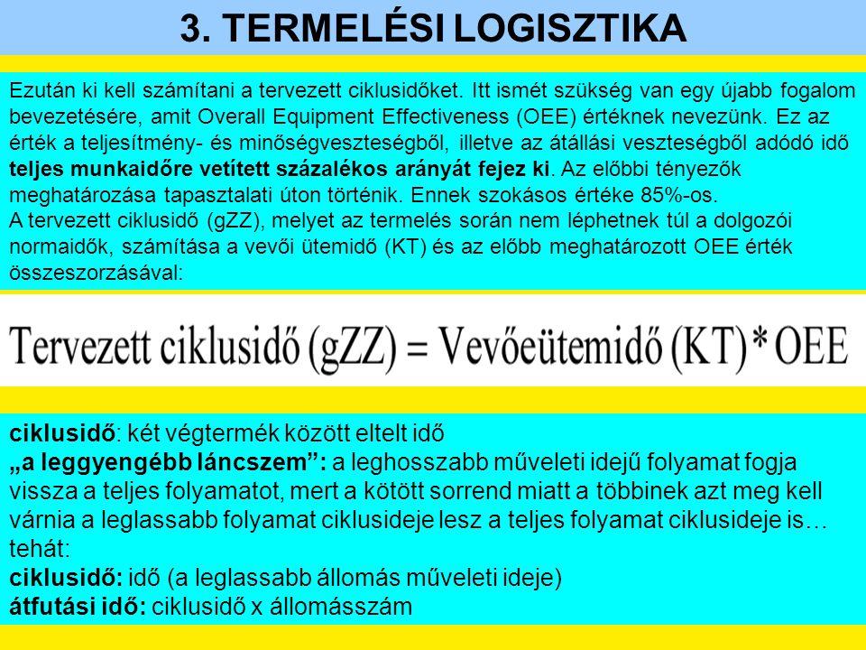 3.TERMELÉSI LOGISZTIKA Ezután ki kell számítani a tervezett ciklusidőket.