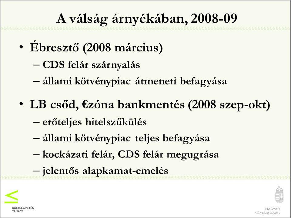 A válság árnyékában, 2008-09 Ébresztő (2008 március) – CDS felár szárnyalás – állami kötvénypiac átmeneti befagyása LB csőd, €zóna bankmentés (2008 szep-okt) – erőteljes hitelszűkülés – állami kötvénypiac teljes befagyása – kockázati felár, CDS felár megugrása – jelentős alapkamat-emelés