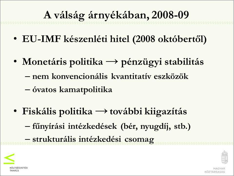 A válság árnyékában, 2008-09 EU-IMF készenléti hitel (2008 októbertől) Monetáris politika → pénzügyi stabilitás – nem konvencionális kvantitatív eszközök – óvatos kamatpolitika Fiskális politika → további kiigazítás – fűnyírási intézkedések (bér, nyugdíj, stb.) – strukturális intézkedési csomag