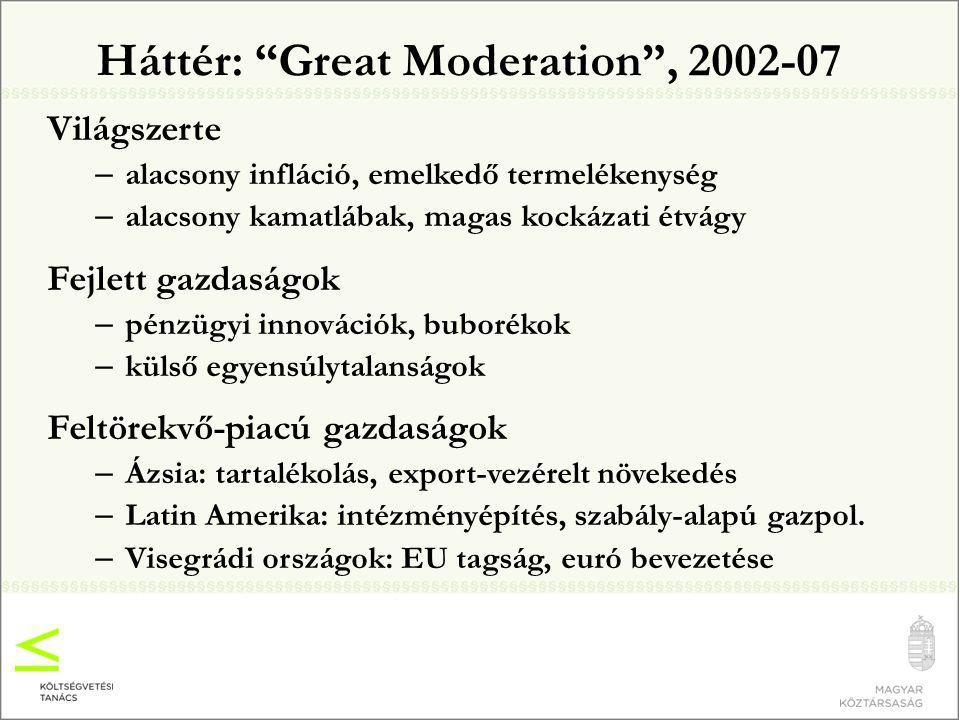 Háttér: Great Moderation , 2002-07 Világszerte – alacsony infláció, emelkedő termelékenység – alacsony kamatlábak, magas kockázati étvágy Fejlett gazdaságok – pénzügyi innovációk, buborékok – külső egyensúlytalanságok Feltörekvő-piacú gazdaságok – Ázsia: tartalékolás, export-vezérelt növekedés – Latin Amerika: intézményépítés, szabály-alapú gazpol.