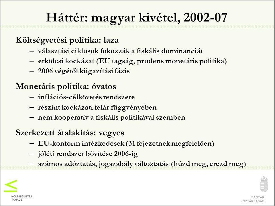 Háttér: magyar kivétel, 2002-07 Költségvetési politika: laza – választási ciklusok fokozzák a fiskális dominanciát – erkölcsi kockázat (EU tagság, prudens monetáris politika) – 2006 végétől kiigazítási fázis Monetáris politika: óvatos – inflációs-célkövetés rendszere – részint kockázati felár függvényében – nem kooperatív a fiskális politikával szemben Szerkezeti átalakítás: vegyes – EU-konform intézkedések (31 fejezetnek megfelelően) – jóléti rendszer bővítése 2006-ig – számos adóztatás, jogszabály változtatás (húzd meg, erezd meg)