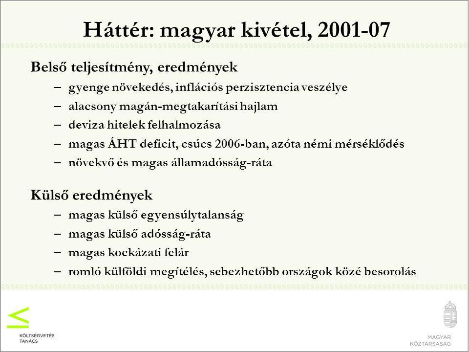 Háttér: magyar kivétel, 2001-07 Belső teljesítmény, eredmények – gyenge növekedés, inflációs perzisztencia veszélye – alacsony magán-megtakarítási hajlam – deviza hitelek felhalmozása – magas ÁHT deficit, csúcs 2006-ban, azóta némi mérséklődés – növekvő és magas államadósság-ráta Külső eredmények – magas külső egyensúlytalanság – magas külső adósság-ráta – magas kockázati felár – romló külföldi megítélés, sebezhetőbb országok közé besorolás