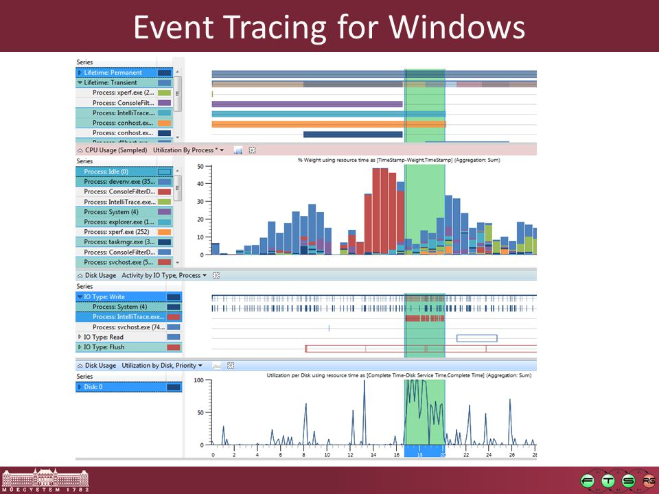 Event Tracing for Windows