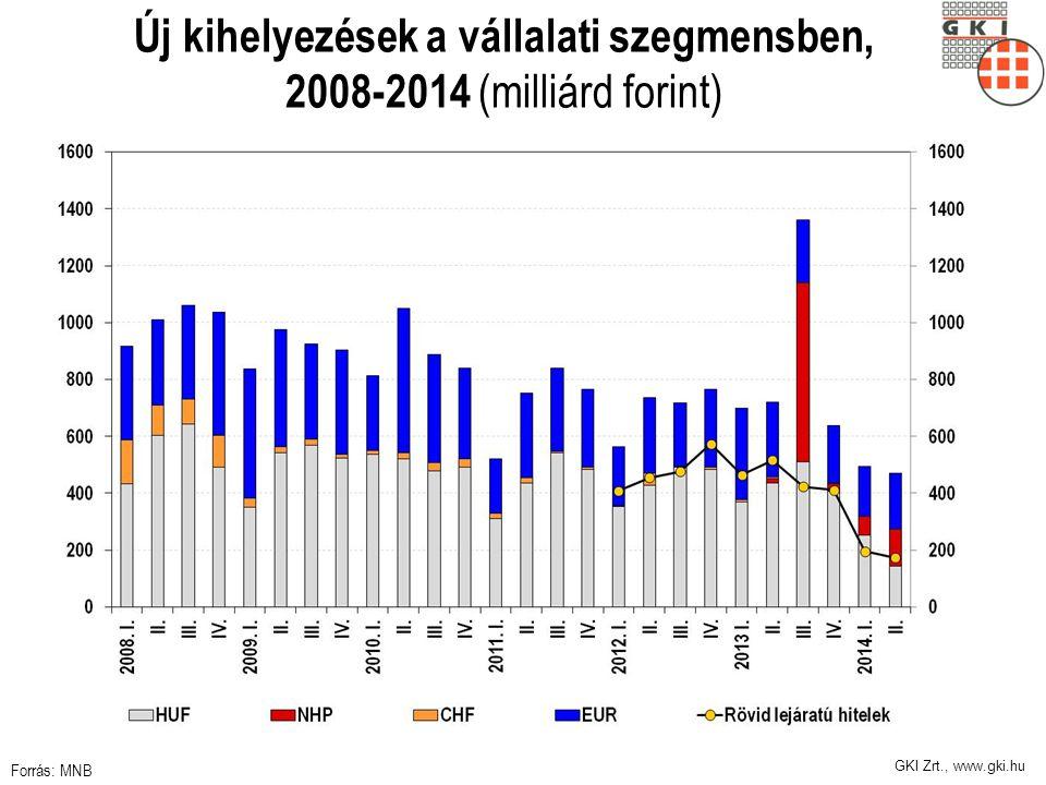 GKI Zrt., www.gki.hu Új kihelyezések a vállalati szegmensben, 2008-2014 (milliárd forint) Forrás: MNB
