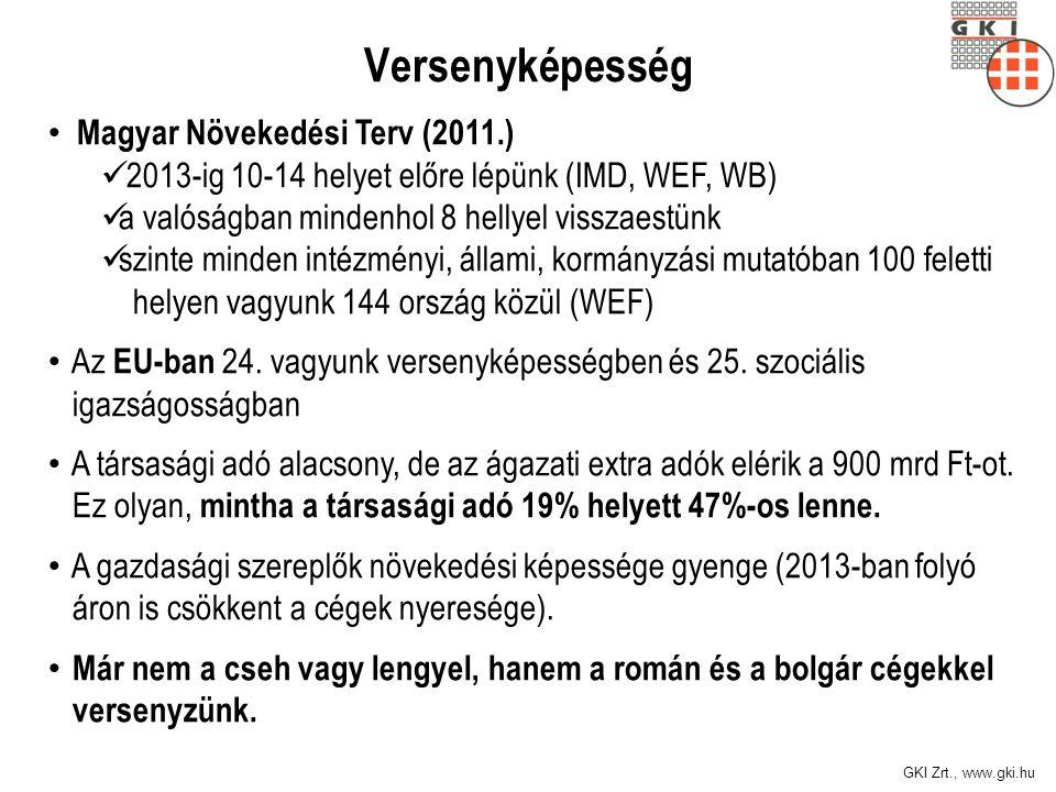 GKI Zrt., www.gki.hu Versenyképesség Magyar Növekedési Terv (2011.) 2013-ig 10-14 helyet előre lépünk (IMD, WEF, WB) a valóságban mindenhol 8 hellyel visszaestünk szinte minden intézményi, állami, kormányzási mutatóban 100 feletti helyen vagyunk 144 ország közül (WEF) Az EU-ban 24.
