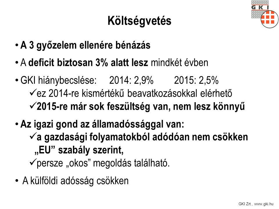 GKI Zrt., www.gki.hu Hol az egyszámjegyű SZJA.