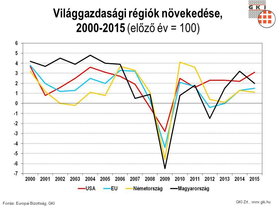 GKI Zrt., www.gki.hu Világgazdasági régiók növekedése, 2000-2015 (előző év = 100) Forrás: Europai Bizottság, GKI