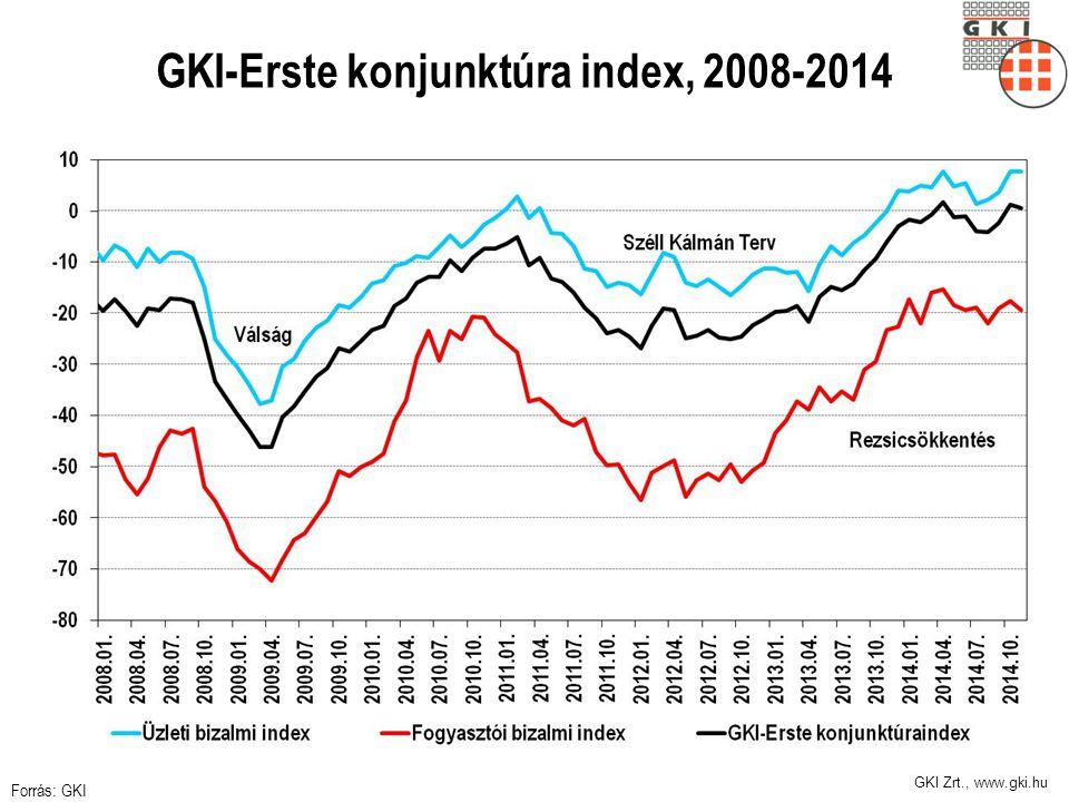 GKI Zrt., www.gki.hu A kilátások rosszabbak, mint az idei számok 2014 GDP: 3,2%, kiugróan jó év, de a következőkhöz képest is.