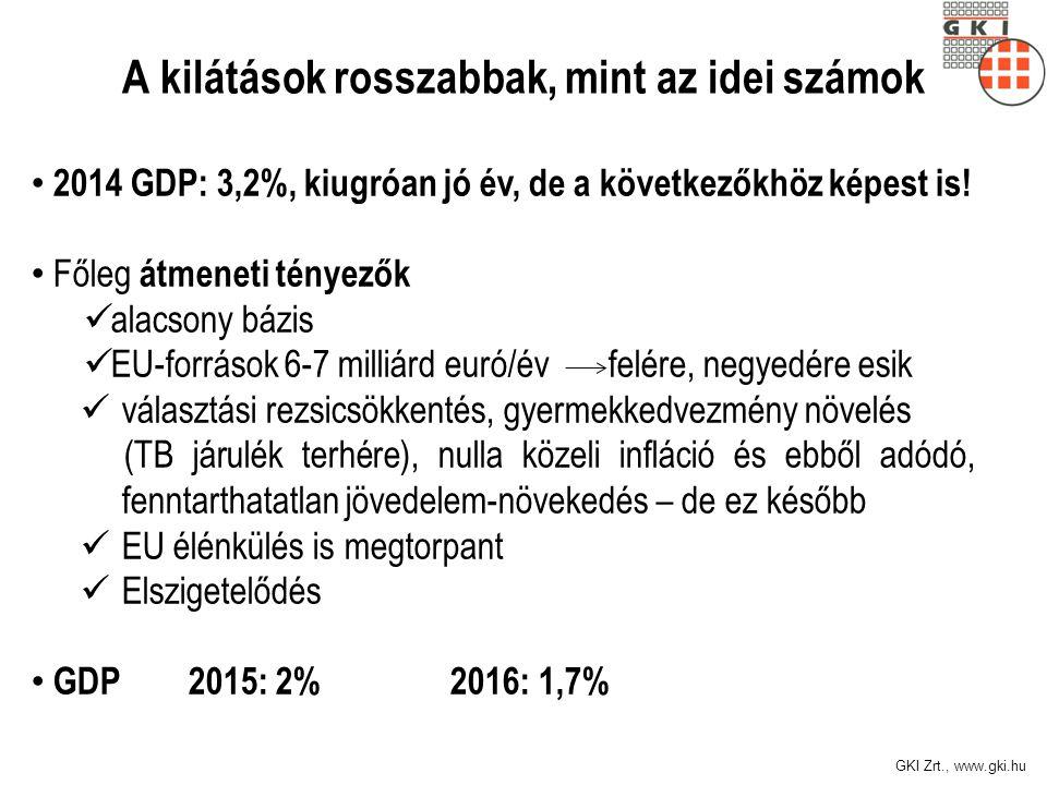 GKI Zrt., www.gki.hu A GDP növekedése, 2006-2015 (előző év azonos időszaka = 100) Forrás: KSH, GKI