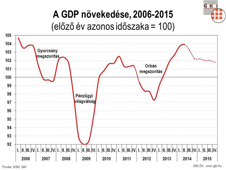 GKI Zrt., www.gki.hu Néhány közép-európai EU-tagállam növekedése, 2000-2015 (1999=100) Forrás: Európai Bizottság, GKI
