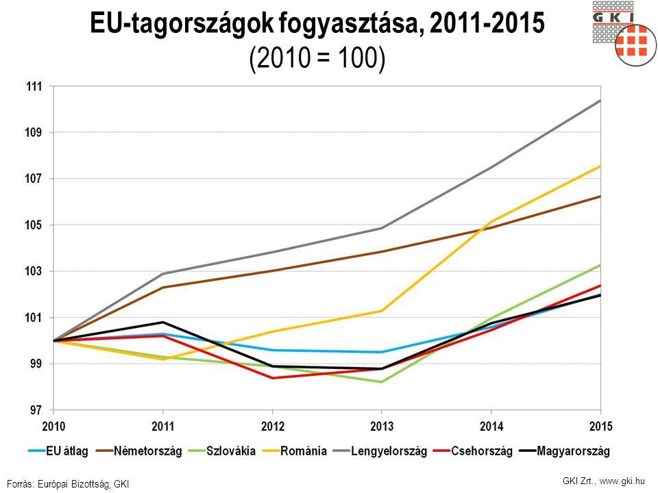 GKI Zrt., www.gki.hu EU-tagországok fogyasztása, 2011-2015 (2010 = 100) Forrás: Európai Bizottság, GKI