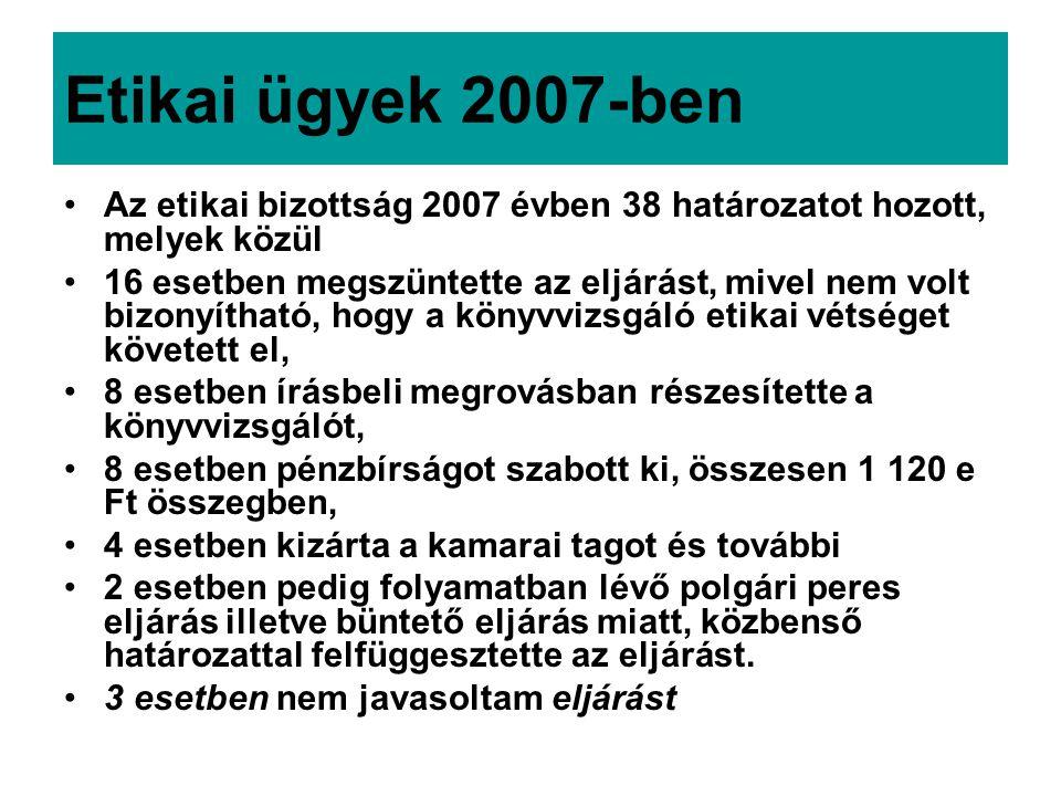 Etikai ügyek 2007-ben Az etikai bizottság 2007 évben 38 határozatot hozott, melyek közül 16 esetben megszüntette az eljárást, mivel nem volt bizonyítható, hogy a könyvvizsgáló etikai vétséget követett el, 8 esetben írásbeli megrovásban részesítette a könyvvizsgálót, 8 esetben pénzbírságot szabott ki, összesen 1 120 e Ft összegben, 4 esetben kizárta a kamarai tagot és további 2 esetben pedig folyamatban lévő polgári peres eljárás illetve büntető eljárás miatt, közbenső határozattal felfüggesztette az eljárást.