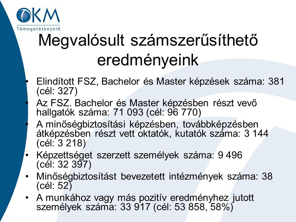 Megvalósult számszerűsíthető eredményeink Elindított FSZ, Bachelor és Master képzések száma: 381 (cél: 327) Az FSZ. Bachelor és Master képzésben részt