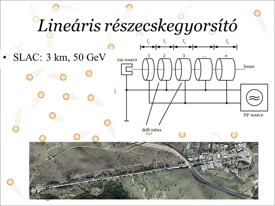 Lineáris részecskegyorsító SLAC: 3 km, 50 GeV