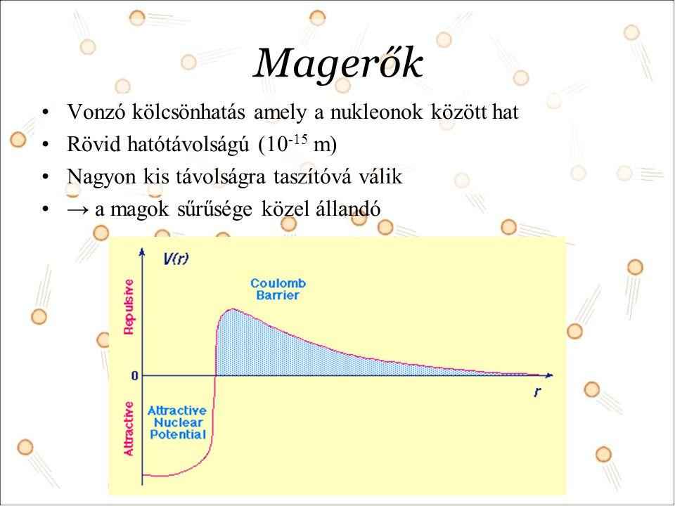 Magerők Vonzó kölcsönhatás amely a nukleonok között hat Rövid hatótávolságú (10 -15 m) Nagyon kis távolságra taszítóvá válik → a magok sűrűsége közel állandó
