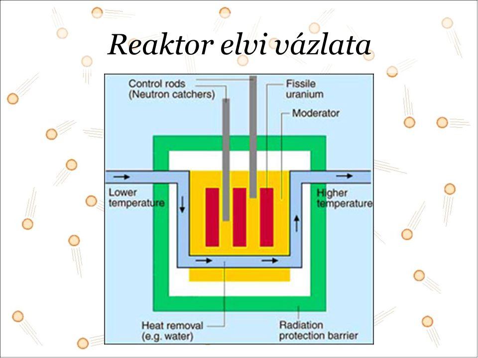 Reaktor elvi vázlata