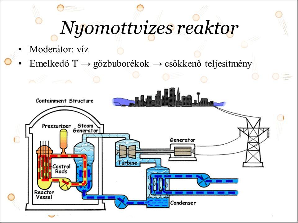 Nyomottvizes reaktor Moderátor: víz Emelkedő T → gőzbuborékok → csökkenő teljesítmény