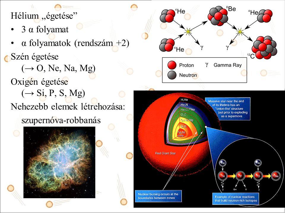 """Hélium """"égetése 3 α folyamat α folyamatok (rendszám +2) Szén égetése (→ O, Ne, Na, Mg) Oxigén égetése (→ Si, P, S, Mg) Nehezebb elemek létrehozása: szupernóva-robbanás"""