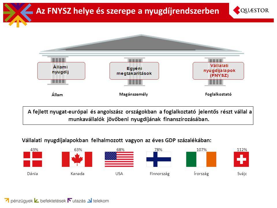 Az FNYSZ helye és szerepe a nyugdíjrendszerben A fejlett nyugat-európai és angolszász országokban a foglalkoztató jelentős részt vállal a munkavállalók jövőbeni nyugdíjának finanszírozásában.