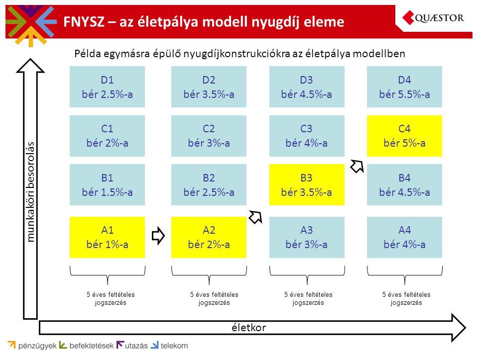 FNYSZ – az életpálya modell nyugdíj eleme A1 bér 1%-a A2 bér 2%-a A3 bér 3%-a A4 bér 4%-a B1 bér 1.5%-a B2 bér 2.5%-a B3 bér 3.5%-a B4 bér 4.5%-a C1 bér 2%-a C2 bér 3%-a C3 bér 4%-a C4 bér 5%-a D1 bér 2.5%-a D2 bér 3.5%-a D3 bér 4.5%-a D4 bér 5.5%-a munkaköri besorolás életkor 5 éves feltételes jogszerzés Példa egymásra épülő nyugdíjkonstrukciókra az életpálya modellben