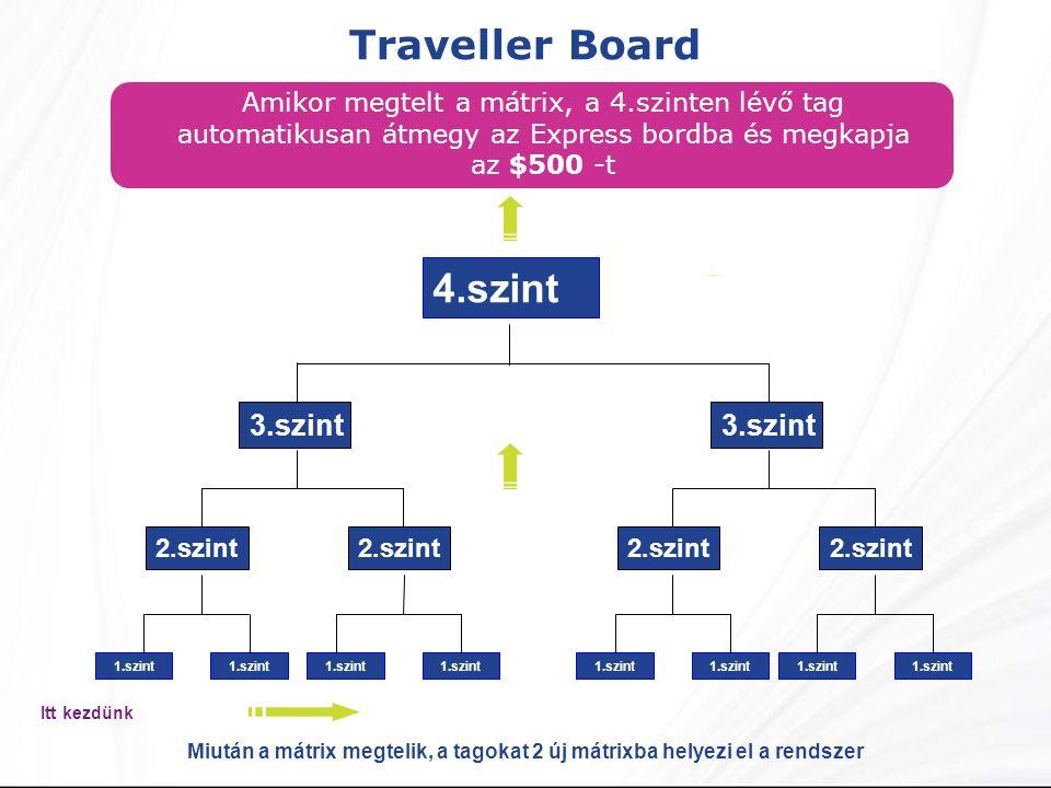 Traveller Board Amikor megtelt a mátrix, a 4.szinten lévő tag automatikusan átmegy az Express bordba és megkapja az $500 -t 4.szint 2.szint 3.szint 1.szint 2.szint 3.szint 1.szint Miután a mátrix megtelik, a tagokat 2 új mátrixba helyezi el a rendszer Itt kezdünk