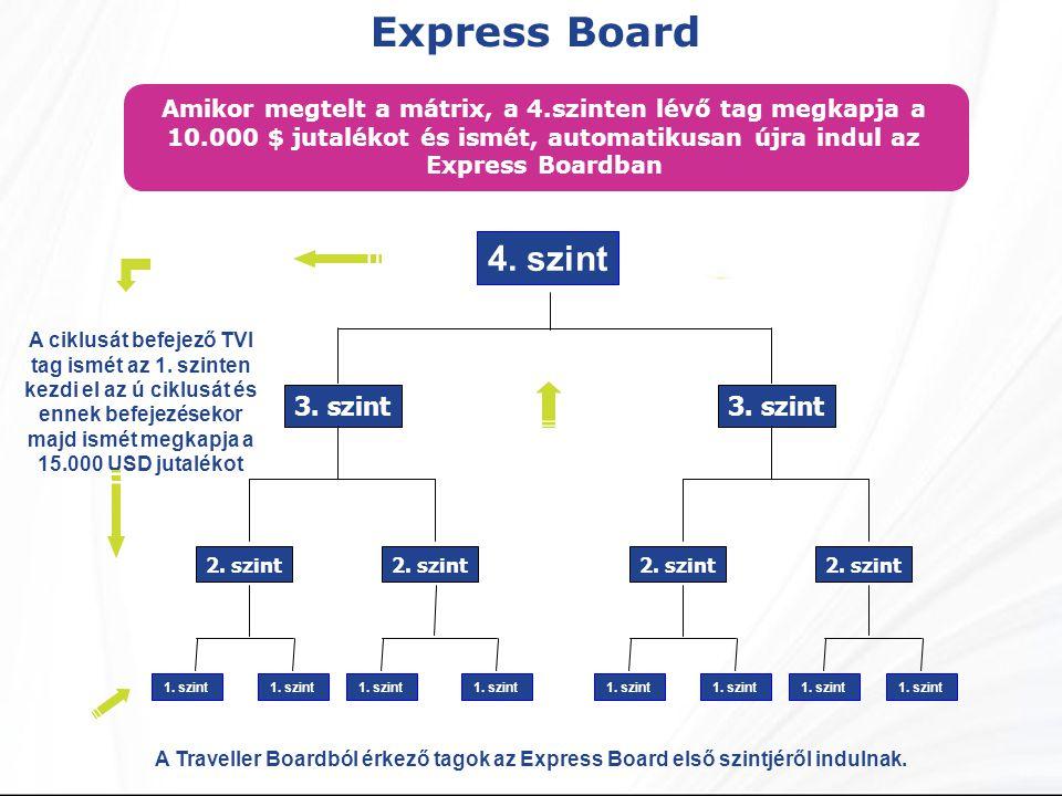 Express Board A Traveller Boardból érkező tagok az Express Board első szintjéről indulnak.