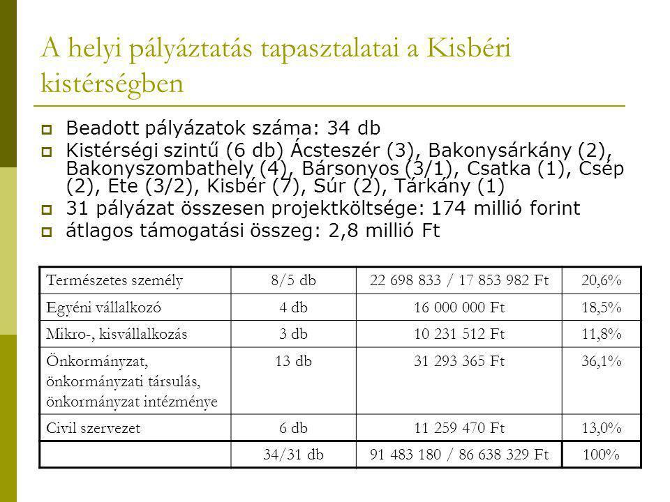 A helyi pályáztatás tapasztalatai a Kisbéri kistérségben  Beadott pályázatok száma: 34 db  Kistérségi szintű (6 db) Ácsteszér (3), Bakonysárkány (2), Bakonyszombathely (4), Bársonyos (3/1), Csatka (1), Csép (2), Ete (3/2), Kisbér (7), Súr (2), Tárkány (1)  31 pályázat összesen projektköltsége: 174 millió forint  átlagos támogatási összeg: 2,8 millió Ft Természetes személy8/5 db22 698 833 / 17 853 982 Ft20,6% Egyéni vállalkozó4 db16 000 000 Ft18,5% Mikro-, kisvállalkozás3 db10 231 512 Ft11,8% Önkormányzat, önkormányzati társulás, önkormányzat intézménye 13 db31 293 365 Ft36,1% Civil szervezet6 db11 259 470 Ft13,0% 34/31 db91 483 180 / 86 638 329 Ft100%