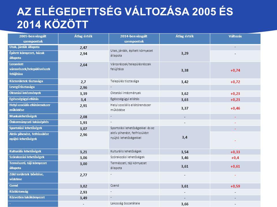 AZ ELÉGEDETTSÉG VÁLTOZÁSA 2005 ÉS 2014 KÖZÖTT 2005-ben vizsgált szempontok Átlag érték 2014-ben vizsgált szempontok Átlag értékVáltozás Utak, járdák á
