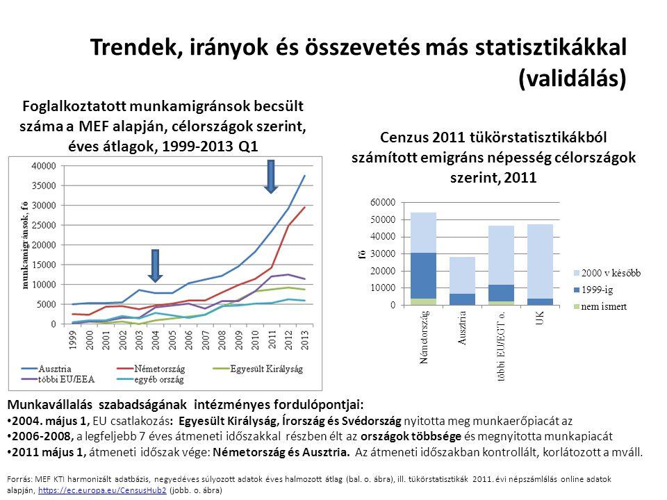 Trendek, irányok és összevetés más statisztikákkal (validálás) Foglalkoztatott munkamigránsok becsült száma a MEF alapján, célországok szerint, éves á