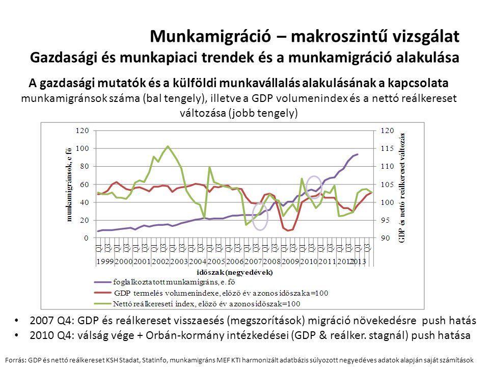 Munkamigráció – makroszintű vizsgálat Gazdasági és munkapiaci trendek és a munkamigráció alakulása A gazdasági mutatók és a külföldi munkavállalás ala