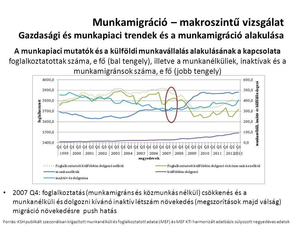 Munkamigráció – makroszintű vizsgálat Gazdasági és munkapiaci trendek és a munkamigráció alakulása A munkapiaci mutatók és a külföldi munkavállalás al