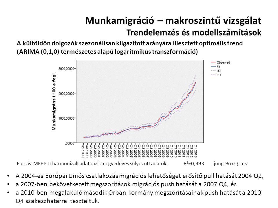 Munkamigráció – makroszintű vizsgálat Trendelemzés és modellszámítások A külföldön dolgozók szezonálisan kiigazított arányára illesztett optimális tre