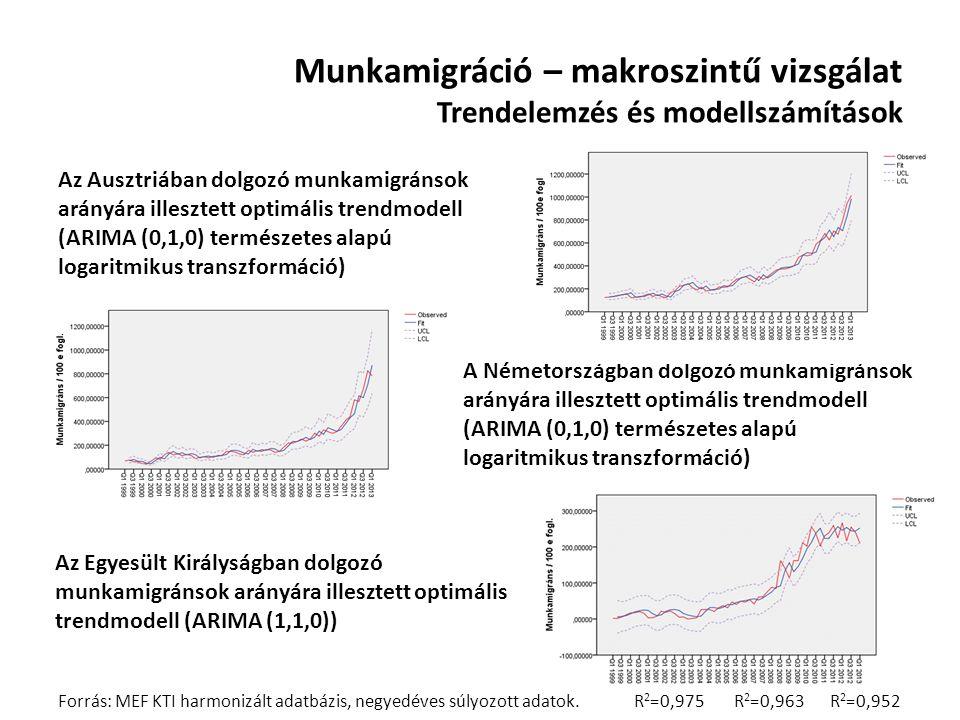 Munkamigráció – makroszintű vizsgálat Trendelemzés és modellszámítások A Németországban dolgozó munkamigránsok arányára illesztett optimális trendmode