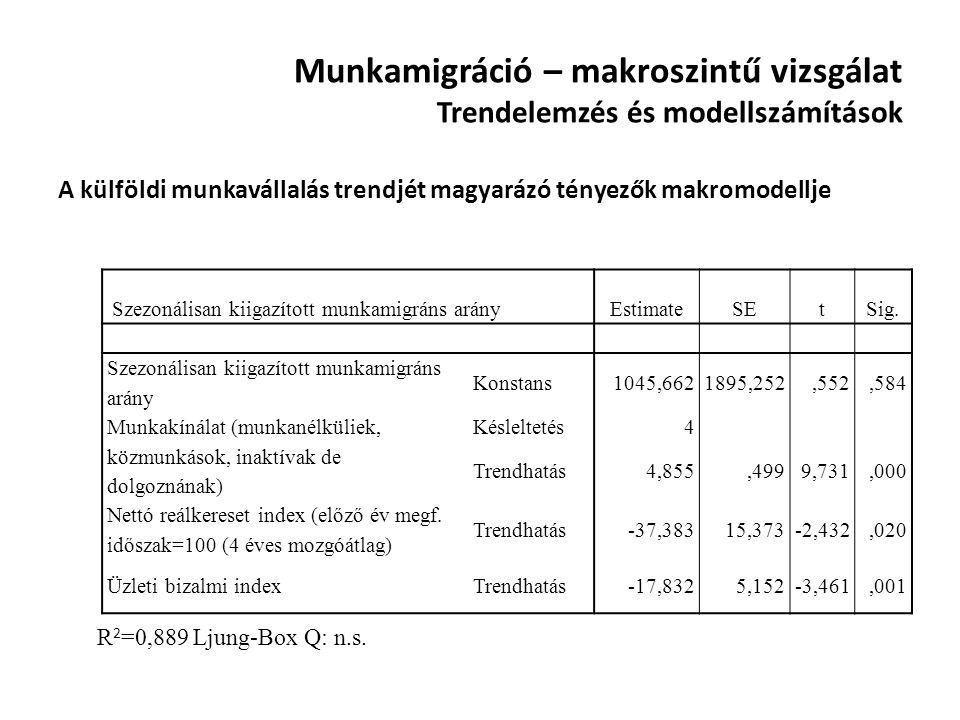 Munkamigráció – makroszintű vizsgálat Trendelemzés és modellszámítások A külföldi munkavállalás trendjét magyarázó tényezők makromodellje Szezonálisan